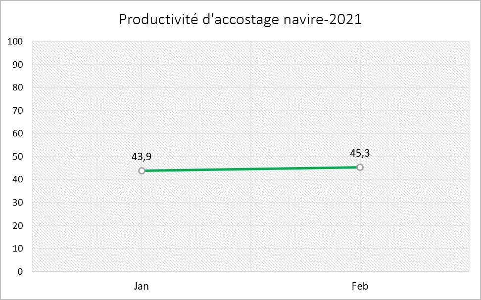 Indicateurs de Performance 2021
